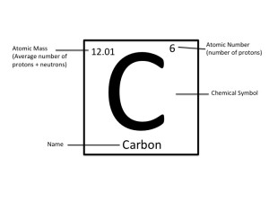 Element crafts lollies or candy each element is represented by one or two letters chemical symbol and has some information about it here is carbon for example urtaz Gallery